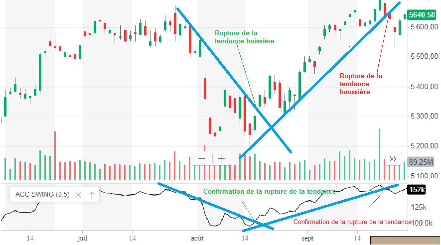 accumulation swing index signal achat vente