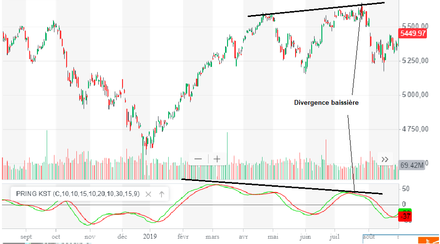 know sure thing divergence