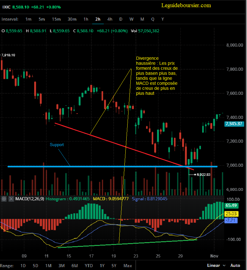 macd support resistance