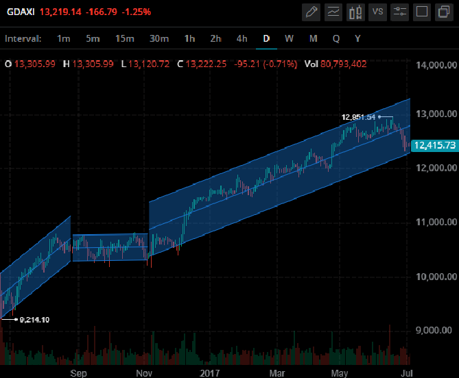 raff regression channel break out signal
