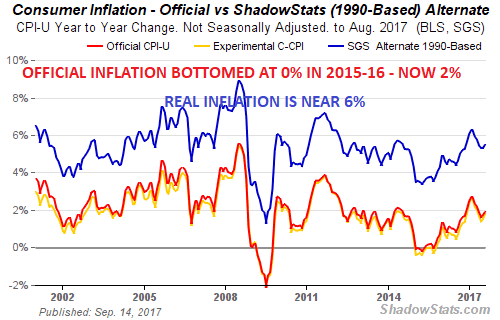 Consumer Inflation - Official vs ShadowStats