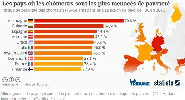 pays chomeurs